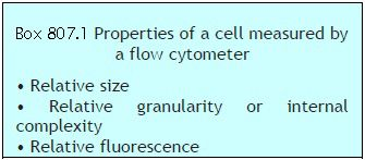 Box 807.1 Properties of a cell measured by a flow cytometer