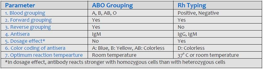 Comparison of ABO grouping and Rh typing
