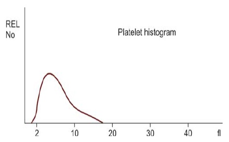 Figure 808.3 Diagrammatic representation of normal platelet histogram