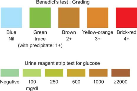 Tests determining oxidizing glucose