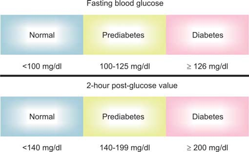 Figure 837.1 Blood glucose values in normal individuals