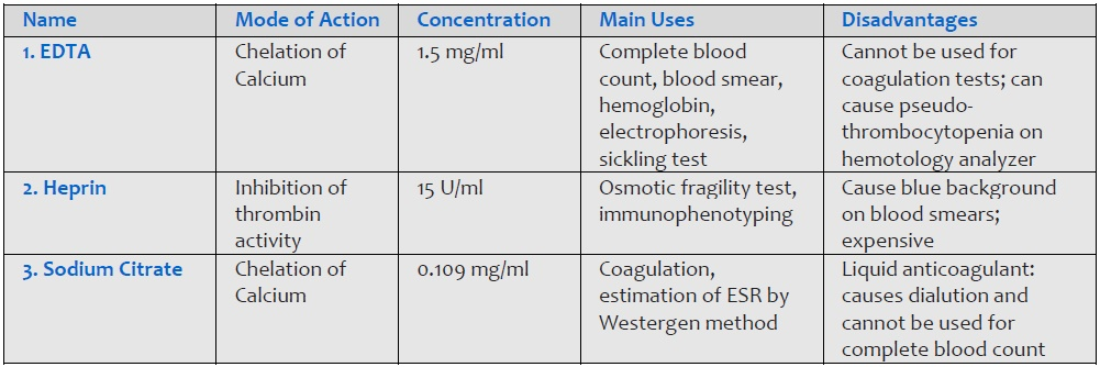 Salient features of three main anticoagulants used in the hematology laboratory