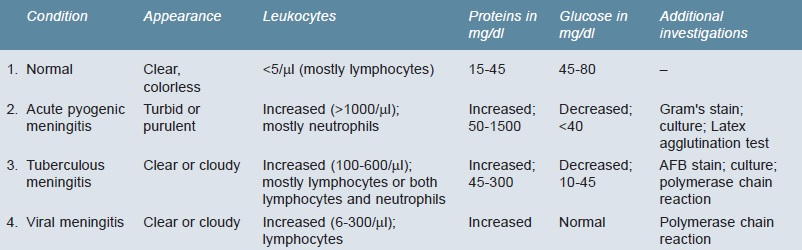 Table 1182.5 Cerebrospinal fluid findings in different types of meningitis