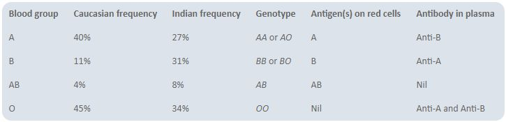 Table 1200.2 ABO blood groups