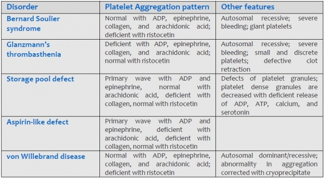 Table 804.1 Laboratory features of platelet function disorders