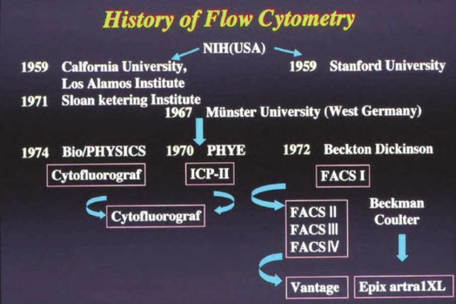 History of Flow Cytometry