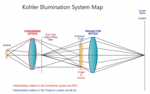 Kohler Illumination System Map