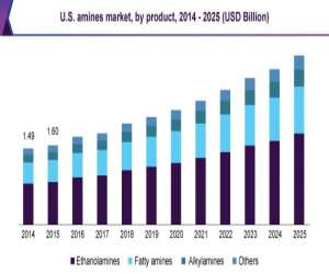 North America Amines Market Size Is Expected To Reach USD 4.02 Billion by 2025